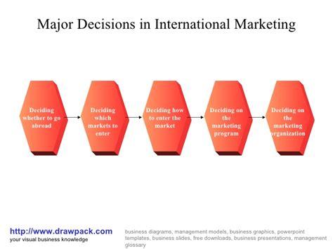 International Mba Marketing by International Marketing Business Diagram