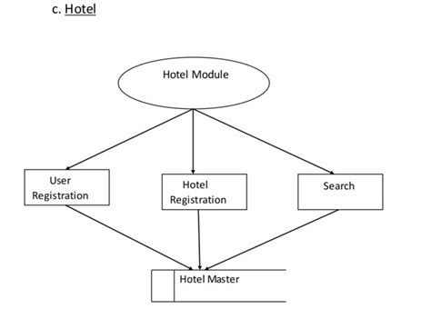 membuat dfd hotel dfd diagram hotel gallery how to guide and refrence