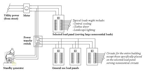 typical standby generator wiring diagram wiring diagrams