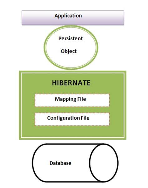 hibernate interview questions tutorials point hibernate architecture tutorial javatpoint
