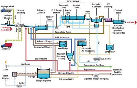 wastewater process flow diagram wastewater treatment plant saskatoon ca