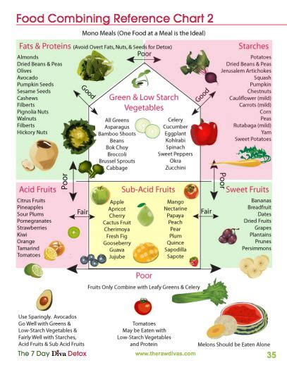 food combining reference chart clean food combining charts and food