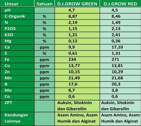 Pupuk Organik Di Grow Merah pupuk organik cair d i grow inicio