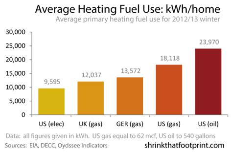 how much fuel does home heating use