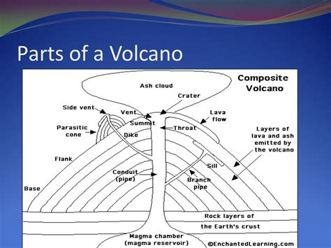 how does a volcano erupt ppt
