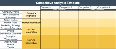 100 competitive analysis template ppt powerpoint