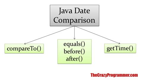 javascript date format compare comparing dates in javascript phpsourcecode net
