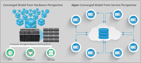 difference  converged  hyper