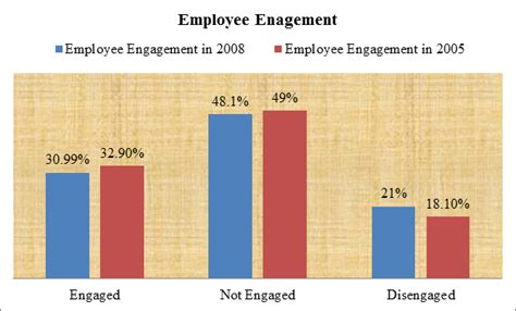 employee engagement dissertation buying a dissertation employee engagement