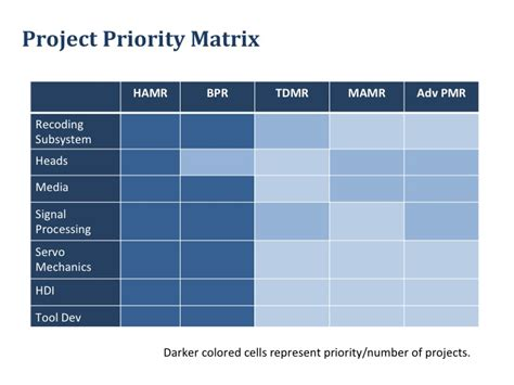 priority matrix template itil priority matrix related keywords suggestions itil