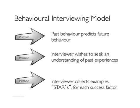what is behavioral interviewing interviewing