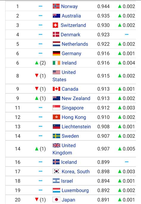 list of the best list of best country to live in the world un development