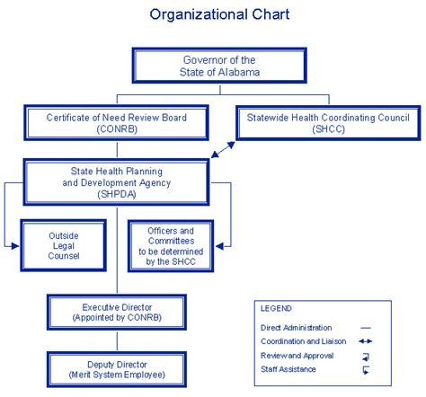 organization pattern of primary health centre new organizational chart for home care agency katalog