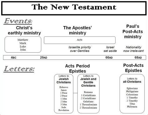 visual outline charts of the new testament books new testament events and letters chart spiritual blessings