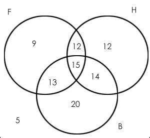 Venn Diagram Formula For 2 Sets