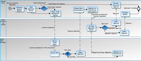 bpmn 2 0 diagram in system architect togaf