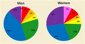 what is the most popular color among men and women 171 mix