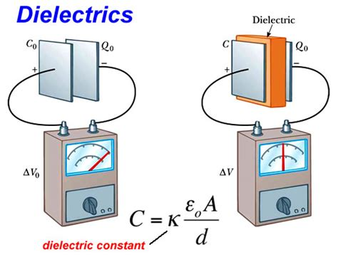capacitor dielectric types capacitance