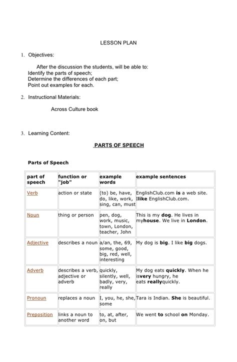 parts of the house lesson plan part of speech lesson plan