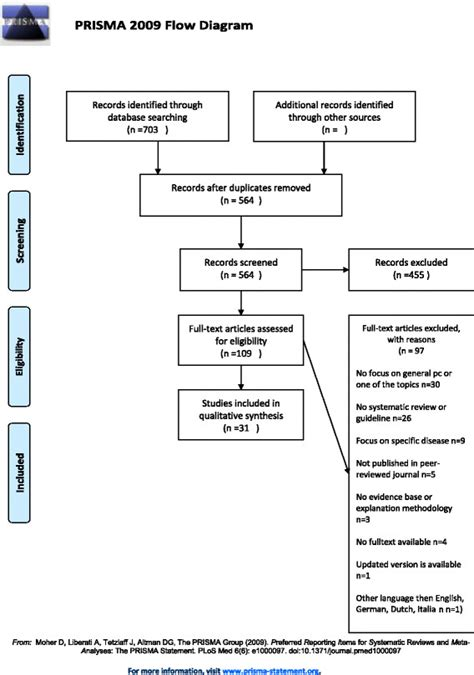 prisma flowchart prisma flowchart inclusion guidelines systematic reviews