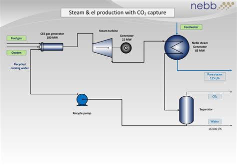 process flow generator industrial heat and power nebb