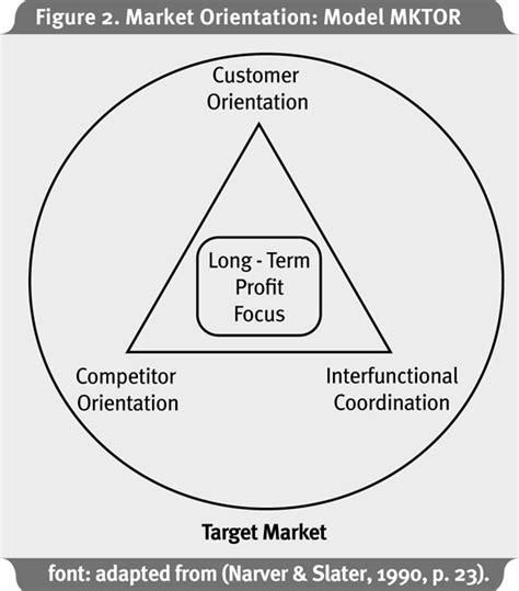 Market Orientation the impact of market orientation on the financial