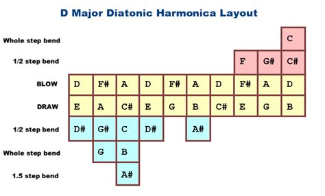 what are all the notes on a c harmonica bending charts