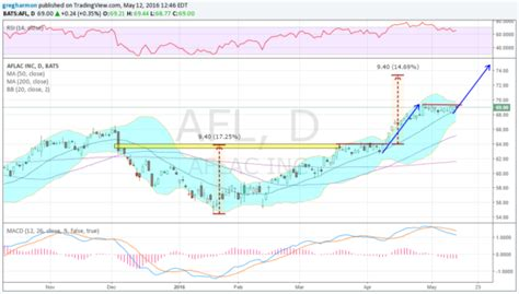 cup and handle pattern afl aflac ready to fly higher