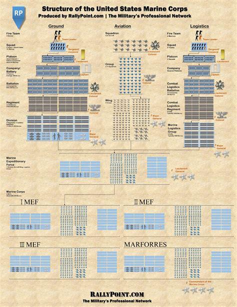 design criteria of marine structure marines infographics daily