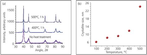 xrd pattern of platinum preparation of dispersed spherical platinum particles with