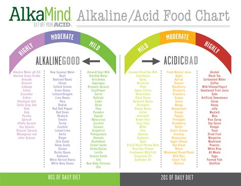 printable alkaline recipes acid alkaline food chart acid alkaline food chart acid