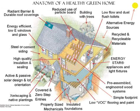 build a green home green homes for sale and green home builders by new homes