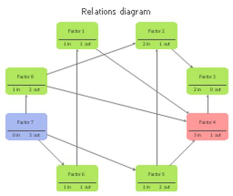 interrelationship diagram relations diagram template
