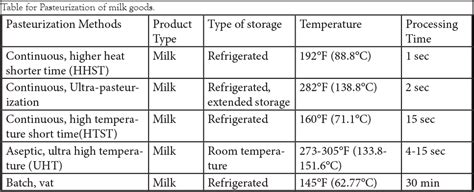 milk shelf at room temperature shelf of milk the best shelf design