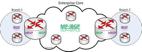 bgp number enterprise routing design models with bgp about