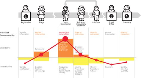 design thinking user journey stresspoints from the embrace medical experience for