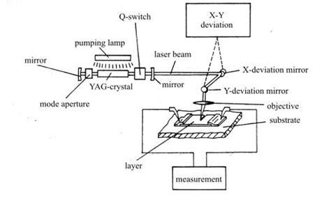 thin resistor laser trimming ipci