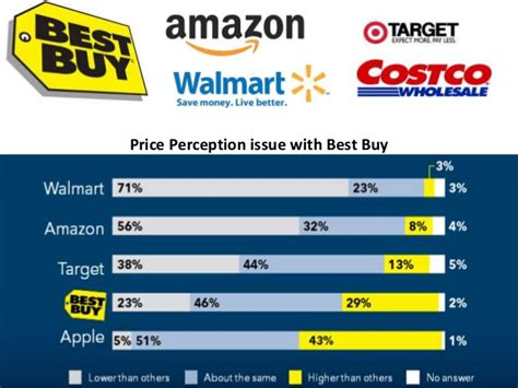 best buy direct best buy
