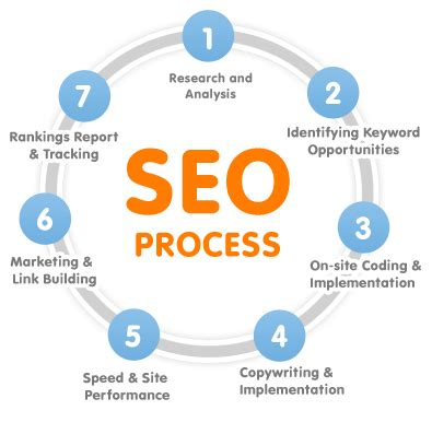 Seo Search Engine Optimization Services by Search Engine Optimization Seo In Baguiati Kolkata