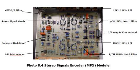 Modulator Matrix 8 In 1 Vhf sio2 audio rf audio link