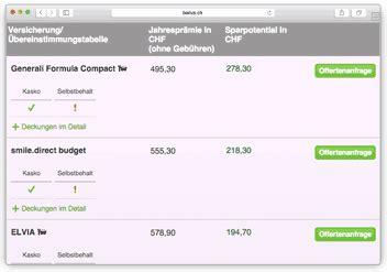 Autoversicherungen Vergleich Schweiz by Autoversicherung Schweiz Pr 228 Mienvergleich Der