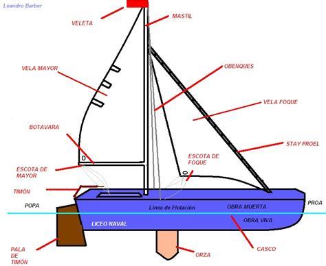 partes de un barco y para que sirven navegaci 243 n a vela