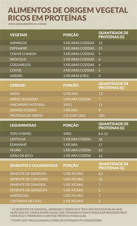 alimentos con mucha prote na lista de proteina vegetal by prote 237 nas vegetais