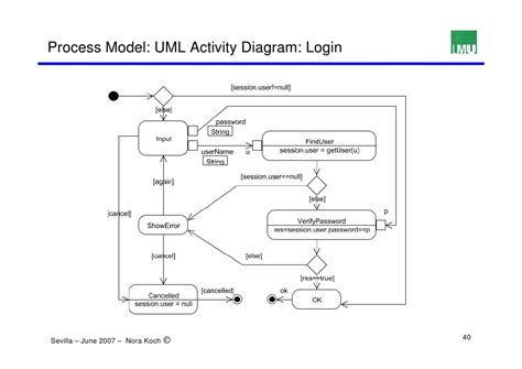 uml login activity diagram for login process best free home