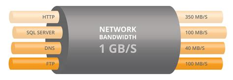 bandwidth problems 3 steps to diagnose bandwidth issues