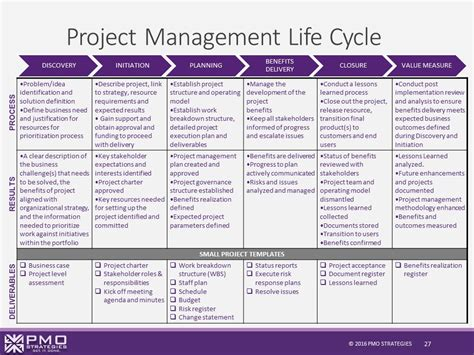 project management playbook project management life cycle