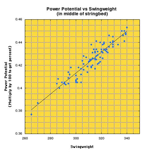 swing weight tennis graph tennis racquet power potential vs swingweight