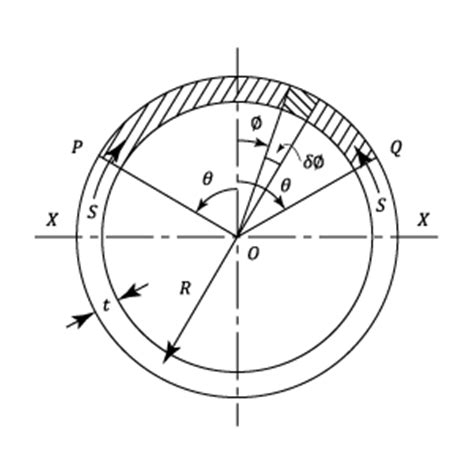 shear stress formula for circular section beams materials engineering numerical components in c