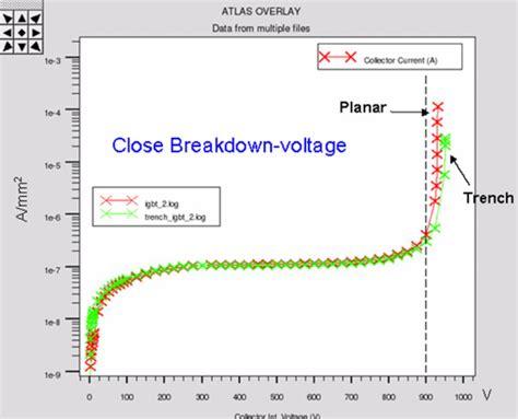 high breakdown voltage diode breakdown voltage