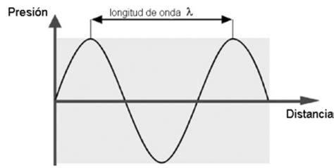 una oscilacion longitud de onda de una oscilaci 243 n academia testo